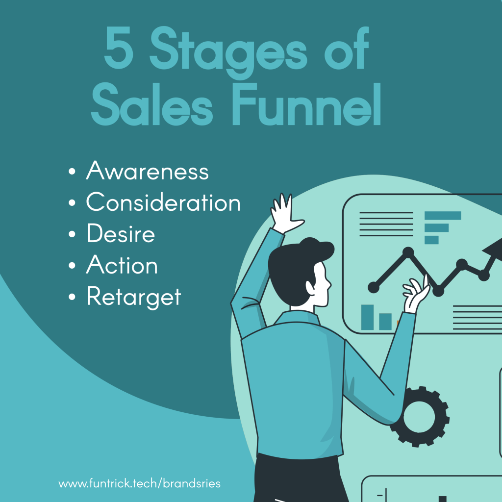 Stages of Sales Funnel